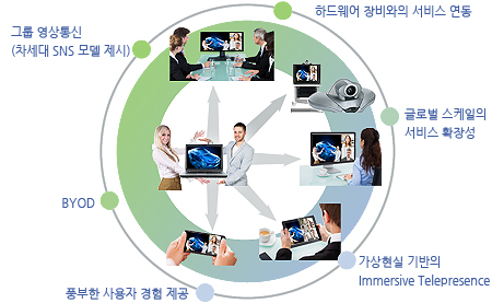 Communication Service_한글s